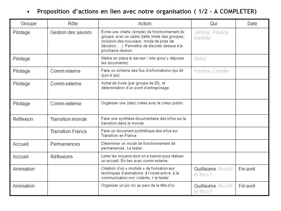 Proposition dactions en lien avec notre organisation ( 1/2 - A COMPLETER) GroupeRôleActionQuiDate PilotageGestion des savoirs Ecrire une charte (simple) de fonctionnement du groupe, avec un cadre (taille limite des groupes, inclusion des nouveaux, mode de prise de décision, …).