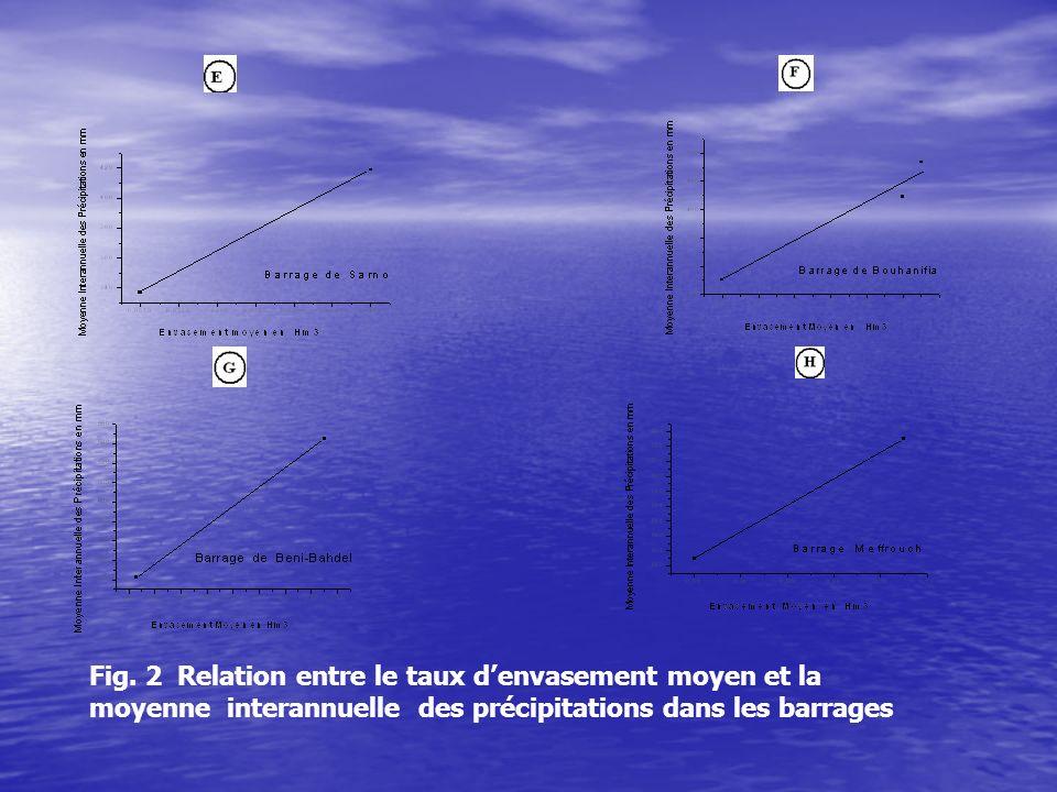 Fig. 2 Relation entre le taux denvasement moyen et la moyenne interannuelle des précipitations dans les barrages