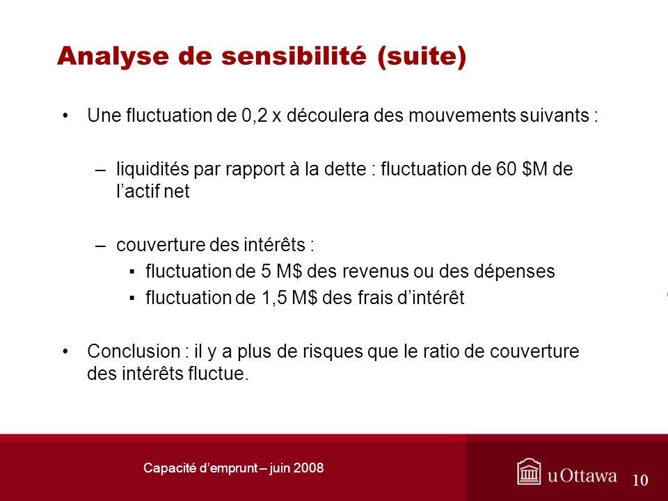 Capacité demprunt – juin 2008 10 Analyse de sensibilité (suite) Une fluctuation de 0,2 x découlera des mouvements suivants : –liquidités par rapport à