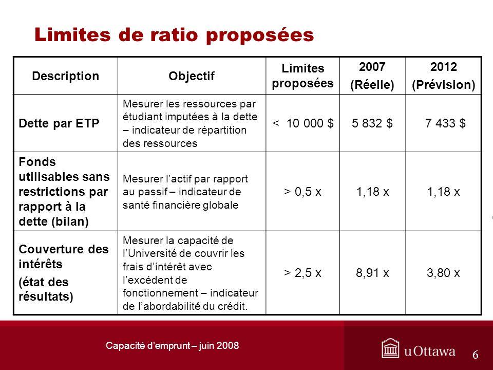 Capacité demprunt – juin 2008 6 Limites de ratio proposées DescriptionObjectif Limites proposées 2007 (Réelle) 2012 (Prévision) Dette par ETP Mesurer