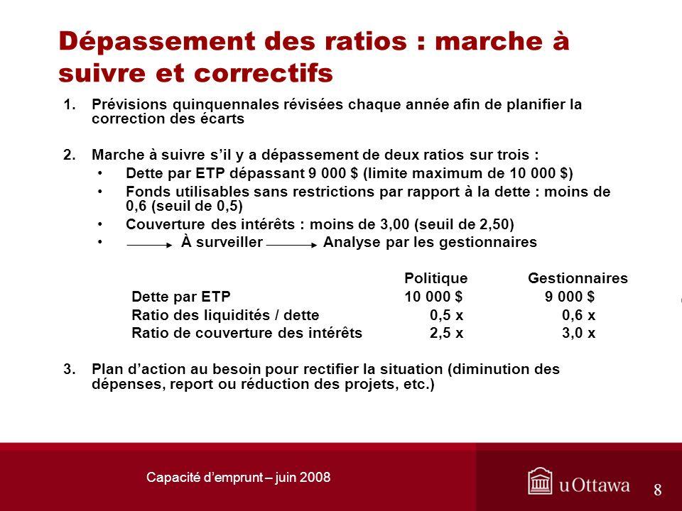 Capacité demprunt – juin 2008 8 Dépassement des ratios : marche à suivre et correctifs 1.Prévisions quinquennales révisées chaque année afin de planif