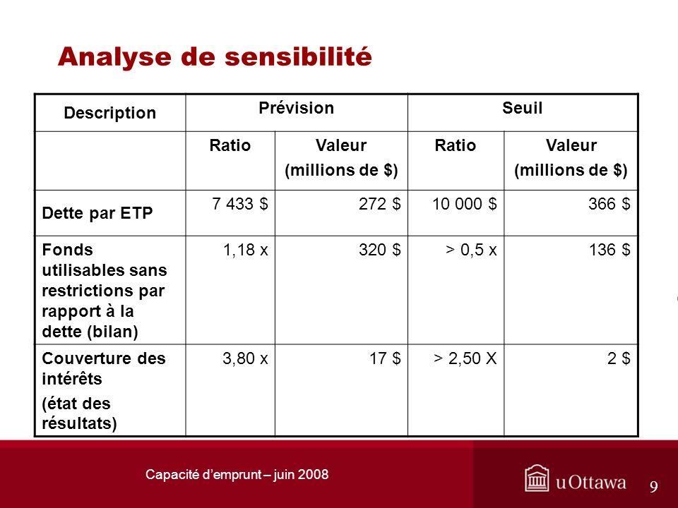 Capacité demprunt – juin 2008 9 Analyse de sensibilité Description PrévisionSeuil RatioValeur (millions de $) RatioValeur (millions de $) Dette par ET