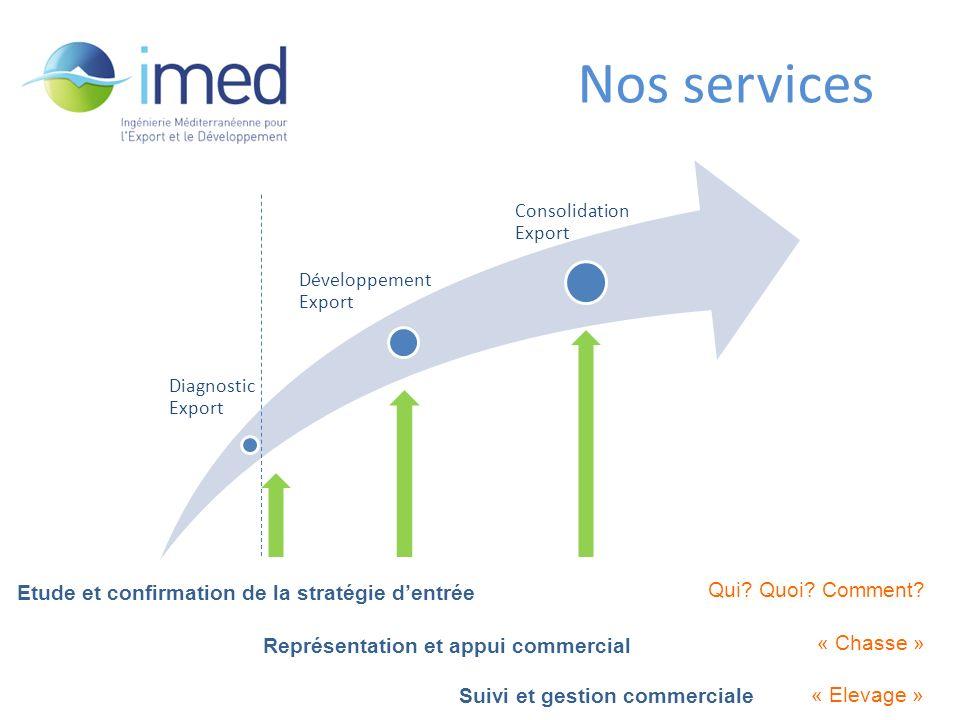 Développement IMED – fév.2010 06/09/2012 www.imedfr.org6 Diagnostic Export Développement Export Consolidation Export Nos services Etude et confirmation de la stratégie dentrée Qui.
