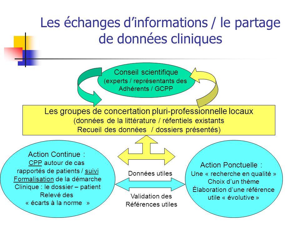 Les échanges dinformations / le partage de données cliniques Conseil scientifique (experts / représentants des Adhérents / GCPP Les groupes de concert
