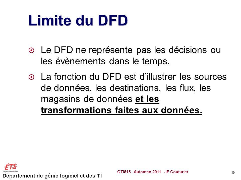 Département de génie logiciel et des TI Limite du DFD Le DFD ne représente pas les décisions ou les évènements dans le temps. La fonction du DFD est d