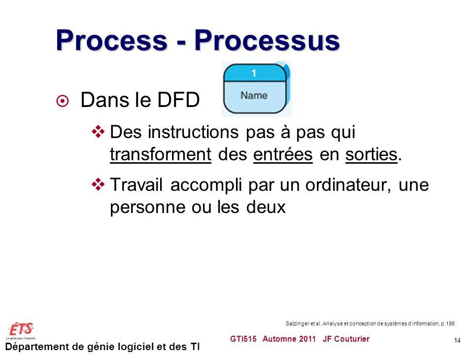 Département de génie logiciel et des TI Process - Processus Dans le DFD Des instructions pas à pas qui transforment des entrées en sorties. Travail ac
