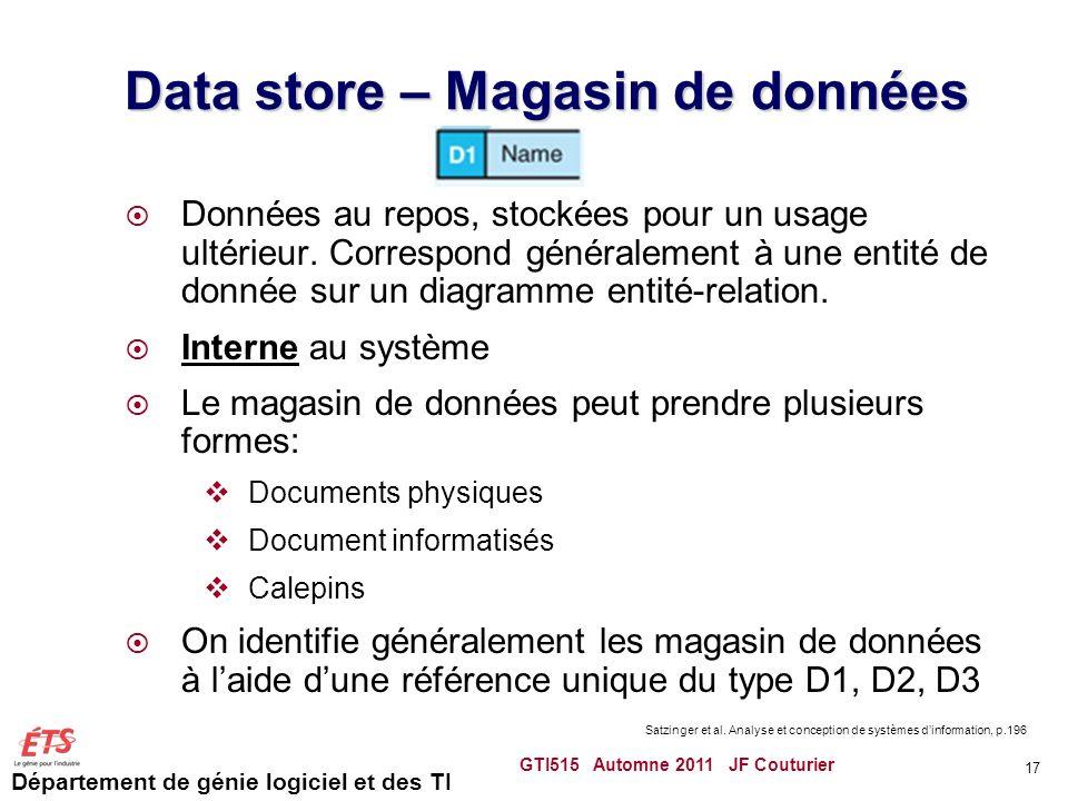 Département de génie logiciel et des TI Data store – Magasin de données Données au repos, stockées pour un usage ultérieur. Correspond généralement à