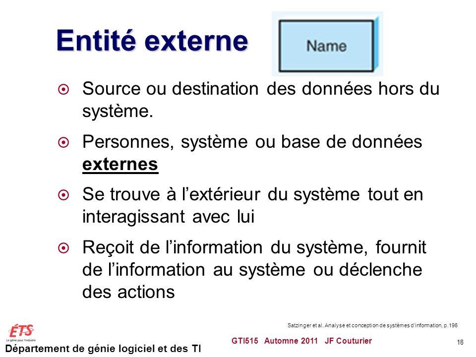 Département de génie logiciel et des TI Entité externe Source ou destination des données hors du système. Personnes, système ou base de données extern