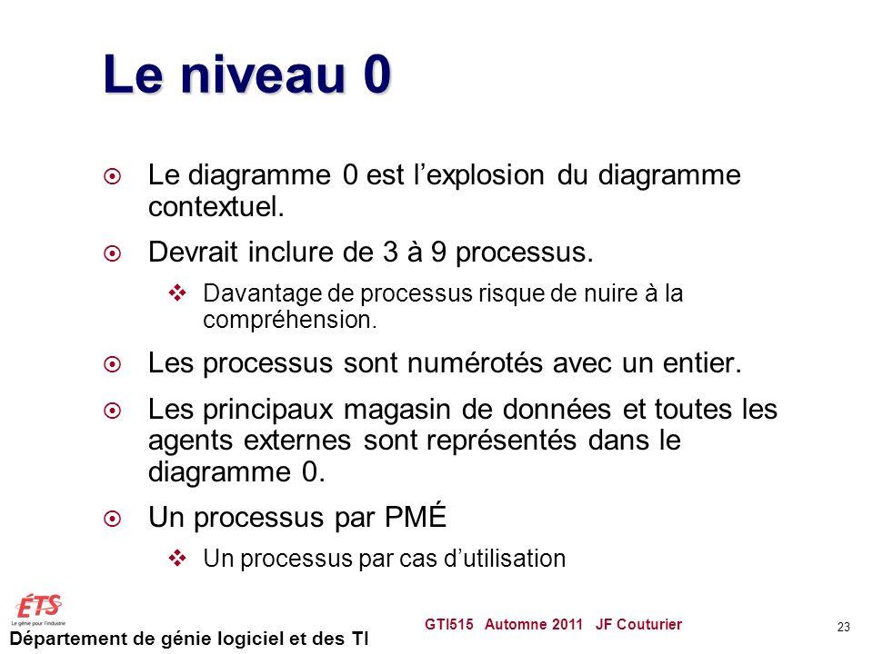 Département de génie logiciel et des TI Le niveau 0 Le diagramme 0 est lexplosion du diagramme contextuel. Devrait inclure de 3 à 9 processus. Davanta