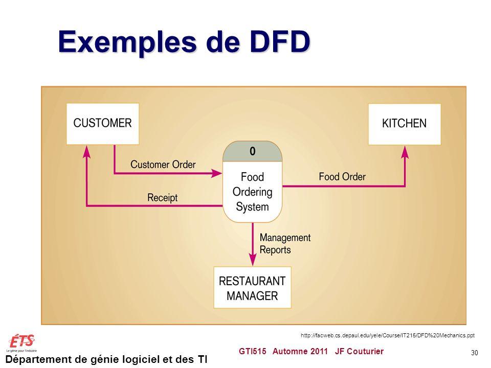Département de génie logiciel et des TI Exemples de DFD GTI515 Automne 2011 JF Couturier 30 http://facweb.cs.depaul.edu/yele/Course/IT215/DFD%20Mechan