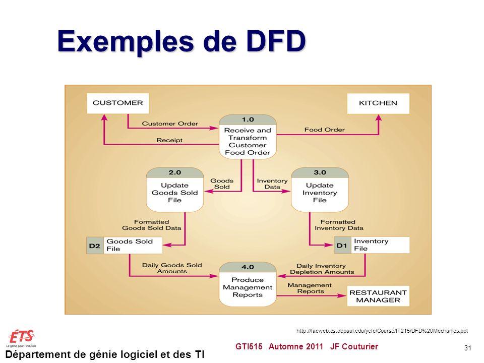 Département de génie logiciel et des TI Exemples de DFD GTI515 Automne 2011 JF Couturier 31 http://facweb.cs.depaul.edu/yele/Course/IT215/DFD%20Mechan