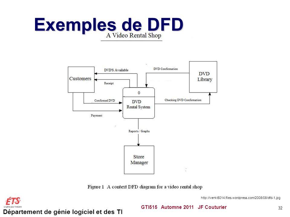 Département de génie logiciel et des TI Exemples de DFD GTI515 Automne 2011 JF Couturier 32 http://venki5014.files.wordpress.com/2008/08/dfd-1.jpg