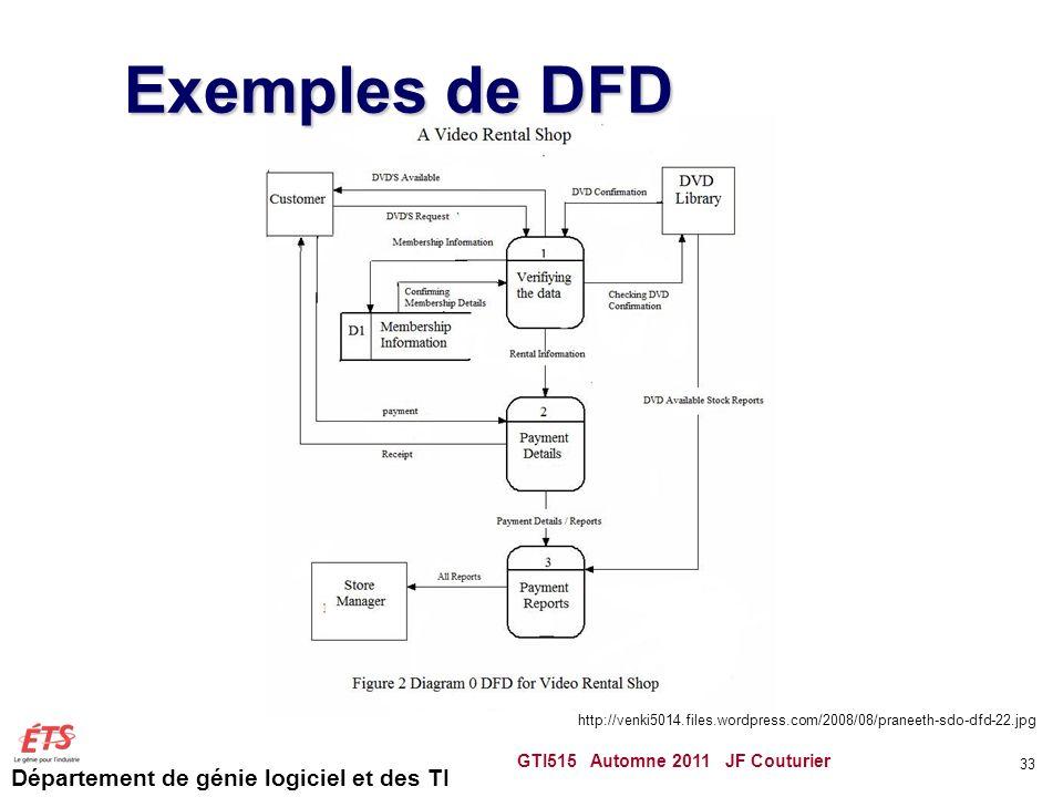 Département de génie logiciel et des TI Exemples de DFD GTI515 Automne 2011 JF Couturier 33 http://venki5014.files.wordpress.com/2008/08/praneeth-sdo-