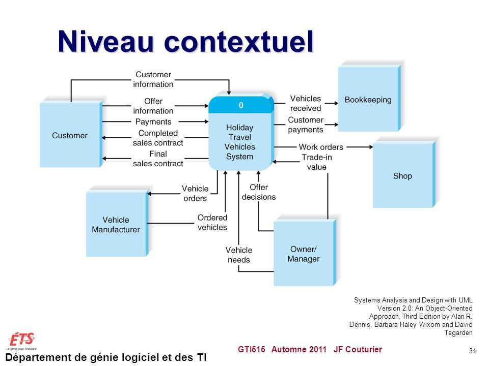 Département de génie logiciel et des TI Niveau contextuel GTI515 Automne 2011 JF Couturier 34 Systems Analysis and Design with UML Version 2.0: An Obj