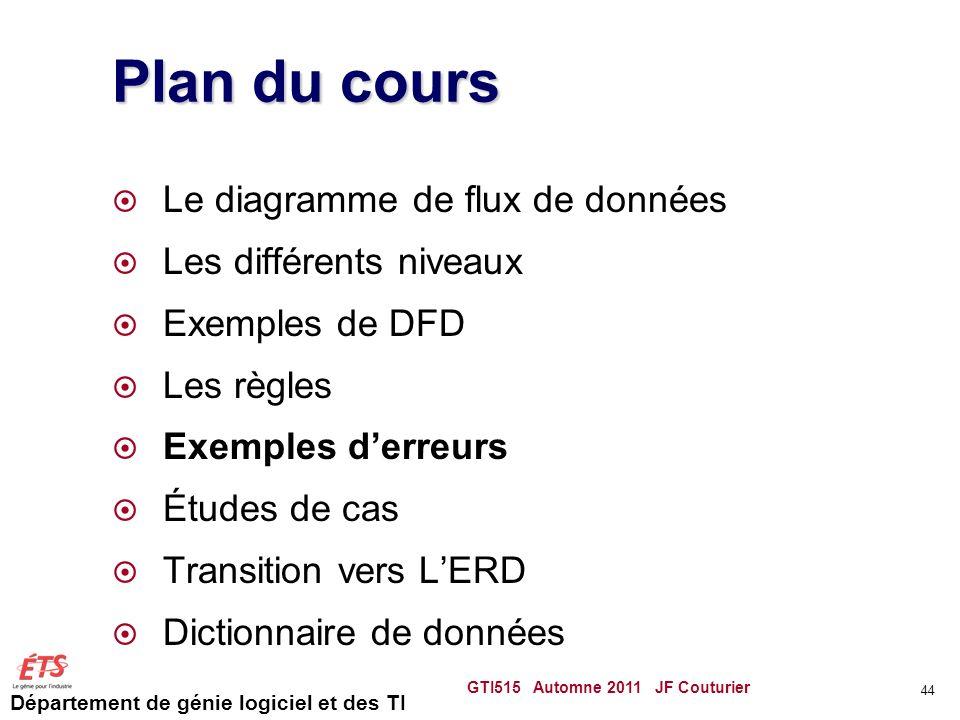 Département de génie logiciel et des TI Plan du cours Le diagramme de flux de données Les différents niveaux Exemples de DFD Les règles Exemples derre