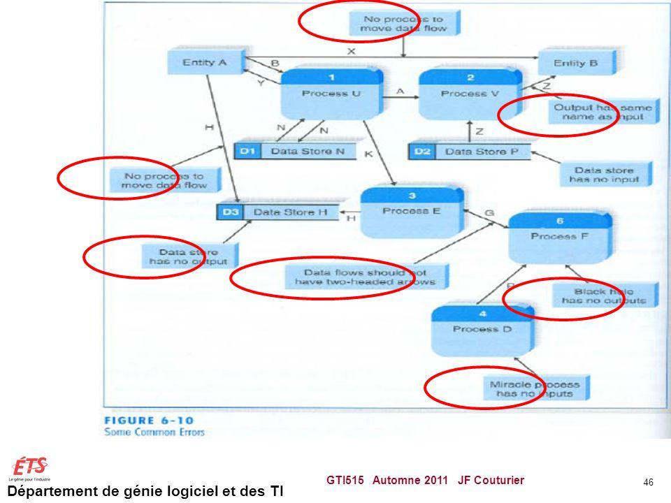 Département de génie logiciel et des TI GTI515 Automne 2011 JF Couturier 46