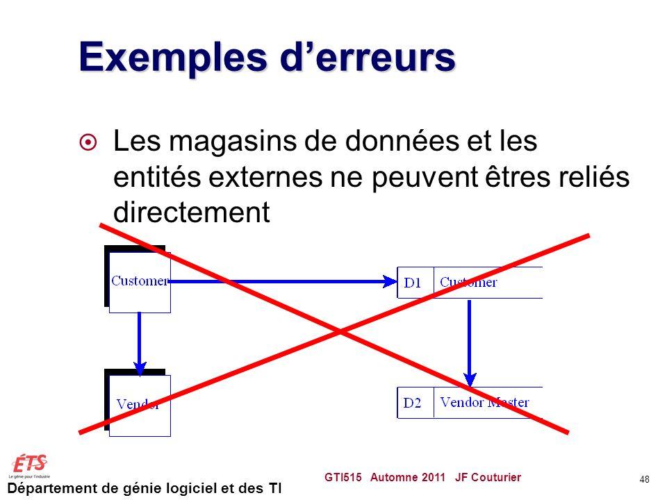 Département de génie logiciel et des TI Exemples derreurs Les magasins de données et les entités externes ne peuvent êtres reliés directement GTI515 A