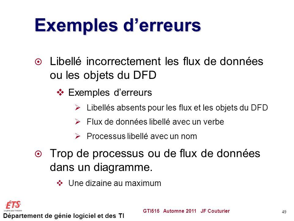Département de génie logiciel et des TI Exemples derreurs Libellé incorrectement les flux de données ou les objets du DFD Exemples derreurs Libellés a