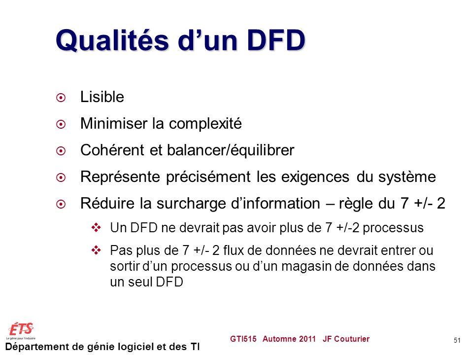 Département de génie logiciel et des TI Qualités dun DFD Lisible Minimiser la complexité Cohérent et balancer/équilibrer Représente précisément les ex