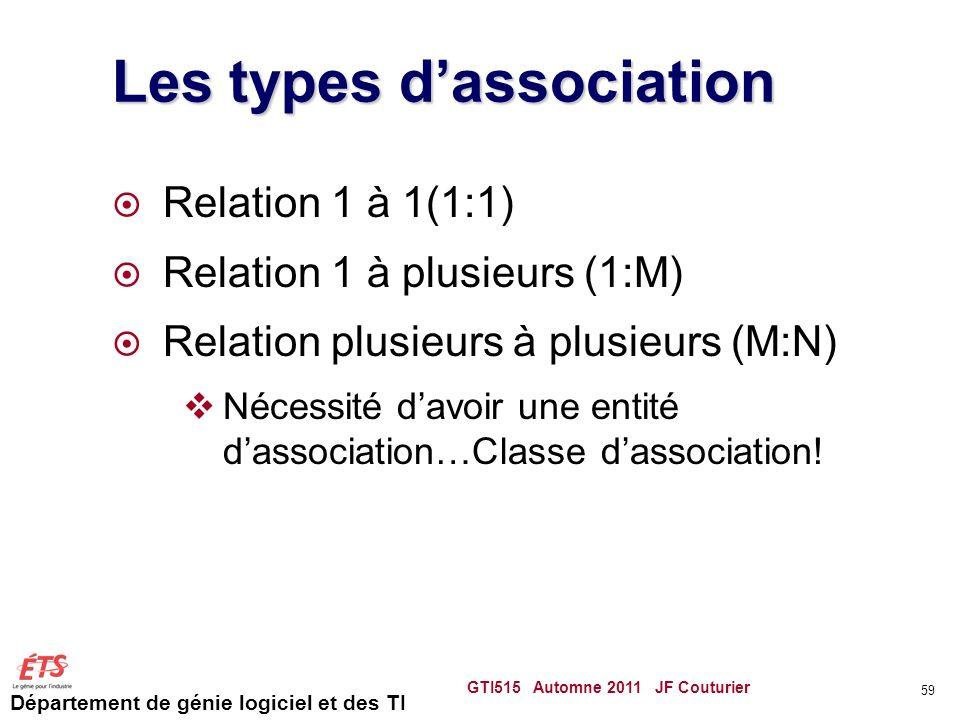Département de génie logiciel et des TI Les types dassociation Relation 1 à 1(1:1) Relation 1 à plusieurs (1:M) Relation plusieurs à plusieurs (M:N) N