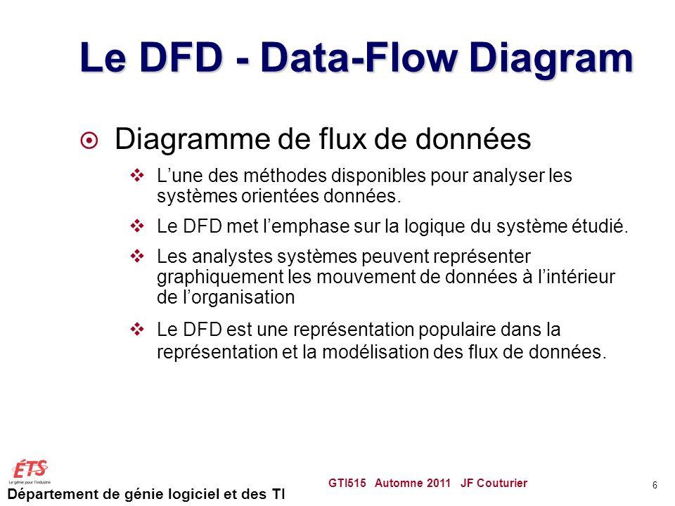 Département de génie logiciel et des TI Le DFD - Data-Flow Diagram Diagramme de flux de données Lune des méthodes disponibles pour analyser les systèm