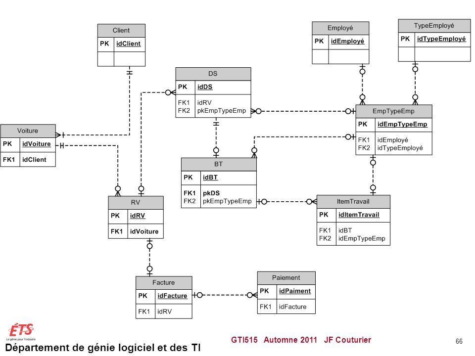 Département de génie logiciel et des TI GTI515 Automne 2011 JF Couturier 66