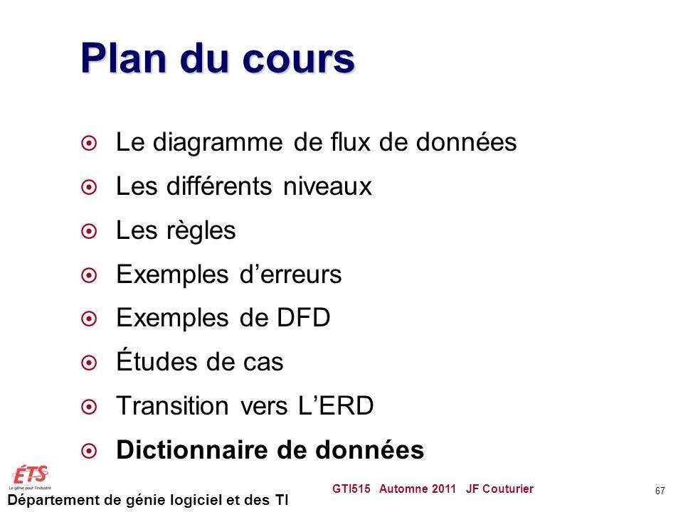 Département de génie logiciel et des TI Plan du cours Le diagramme de flux de données Les différents niveaux Les règles Exemples derreurs Exemples de