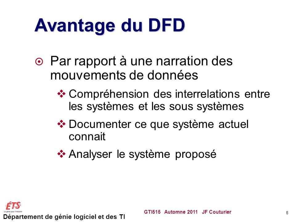Département de génie logiciel et des TI Avantage du DFD Par rapport à une narration des mouvements de données Compréhension des interrelations entre l