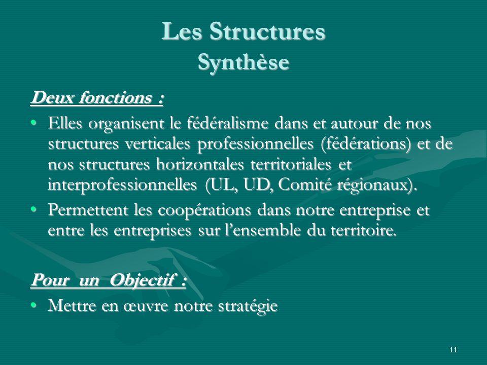 11 Les Structures Synthèse Deux fonctions : Elles organisent le fédéralisme dans et autour de nos structures verticales professionnelles (fédérations)