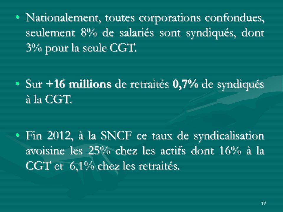 Nationalement, toutes corporations confondues, seulement 8% de salariés sont syndiqués, dont 3% pour la seule CGT.Nationalement, toutes corporations confondues, seulement 8% de salariés sont syndiqués, dont 3% pour la seule CGT.