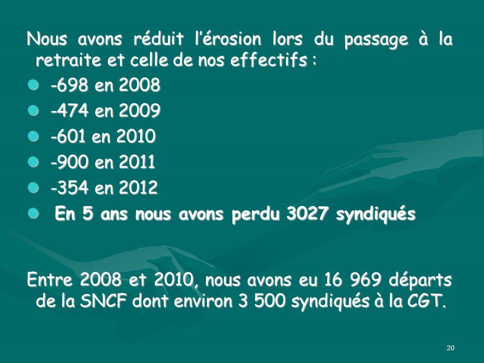 20 Nous avons réduit lérosion lors du passage à la retraite et celle de nos effectifs : -698 en 2008 -698 en 2008 -474 en 2009 -474 en 2009 -601 en 2010 -601 en 2010 -900 en 2011 -900 en 2011 -354 en 2012 -354 en 2012 En 5 ans nous avons perdu 3027 syndiqués En 5 ans nous avons perdu 3027 syndiqués Entre 2008 et 2010, nous avons eu 16 969 départs de la SNCF dont environ 3 500 syndiqués à la CGT.