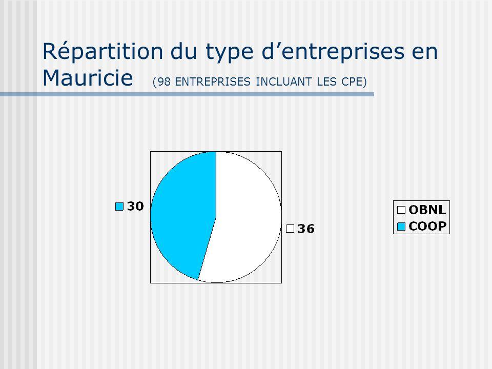 Répartition du type dentreprises en Mauricie (98 ENTREPRISES INCLUANT LES CPE)