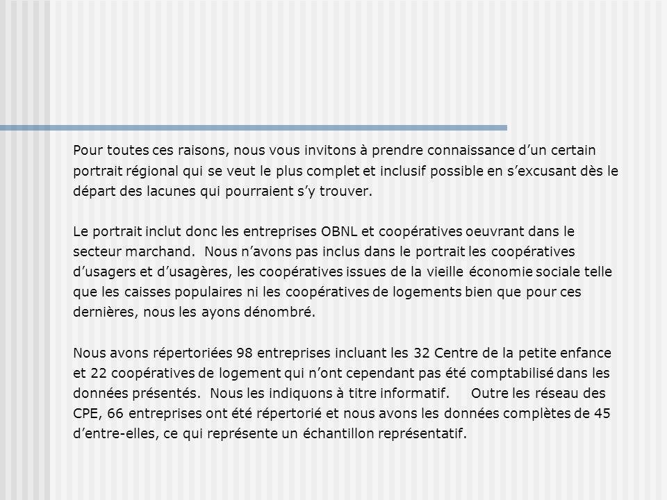 Les secteurs en réseau Le réseau des entreprises déconomie sociale en aide domestique La Mauricie compte 7 entreprises déconomie sociale en aide domestique Parmi elles quatre ont la forme juridique OBNL et trois sont des coopératives de solidarité.