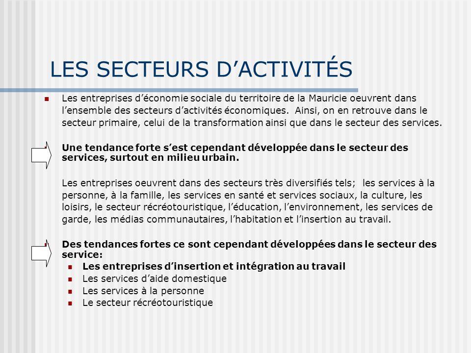 LES SECTEURS DACTIVITÉS Les entreprises déconomie sociale du territoire de la Mauricie oeuvrent dans lensemble des secteurs dactivités économiques.