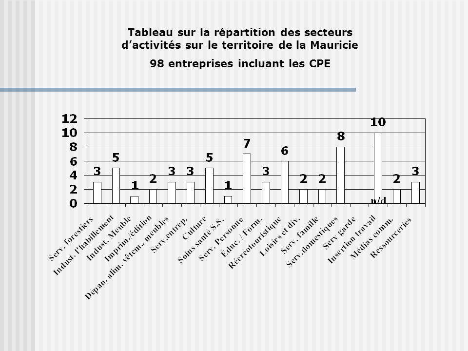 Tableau sur la répartition des secteurs dactivités sur le territoire de la Mauricie 98 entreprises incluant les CPE