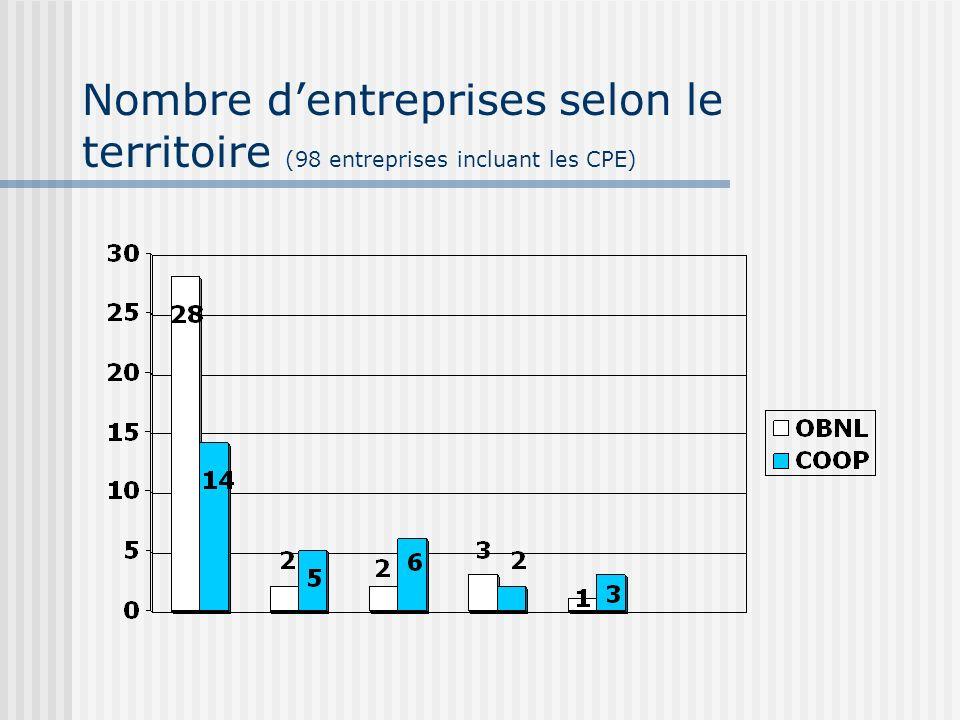 Nombre dentreprises selon le territoire (98 entreprises incluant les CPE)