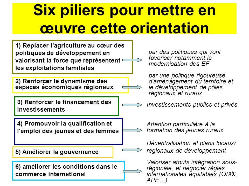 16 Six piliers pour mettre en œuvre cette orientation 1) Replacer l'agriculture au cœur des politiques de développement en valorisant la force que rep
