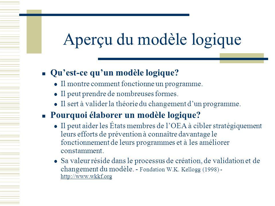 Modèle logique pour les programmes de prévention de la consommation et de labus dalcool et de drogues chez les jeunes dans les États membres de lOEA L