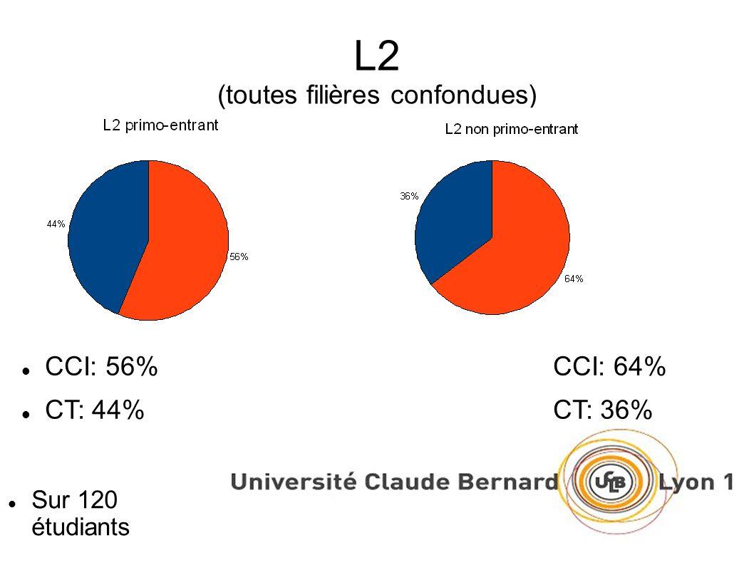 L2 (toutes filières confondues) Sur 120 étudiants CCI: 56%CCI: 64% CT: 44%CT: 36%