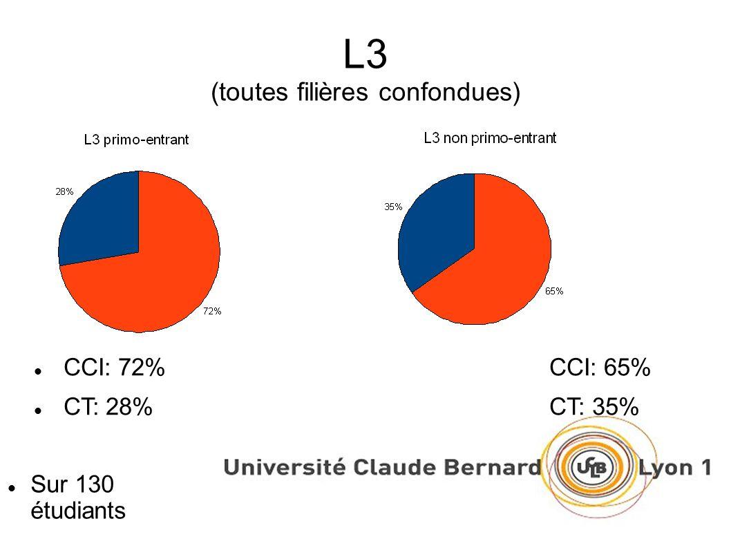 L3 (toutes filières confondues) Sur 130 étudiants CCI: 72%CCI: 65% CT: 28%CT: 35%