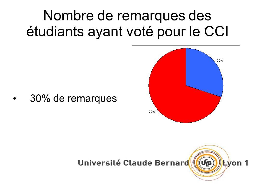 Nombre de remarques des étudiants ayant voté pour le CCI 30% de remarques