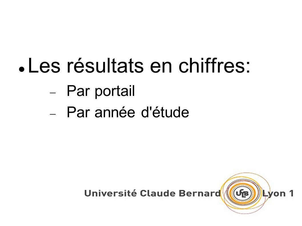 Portail Biologie (tous niveaux licence confondus) CCI: 81% CT: 19%