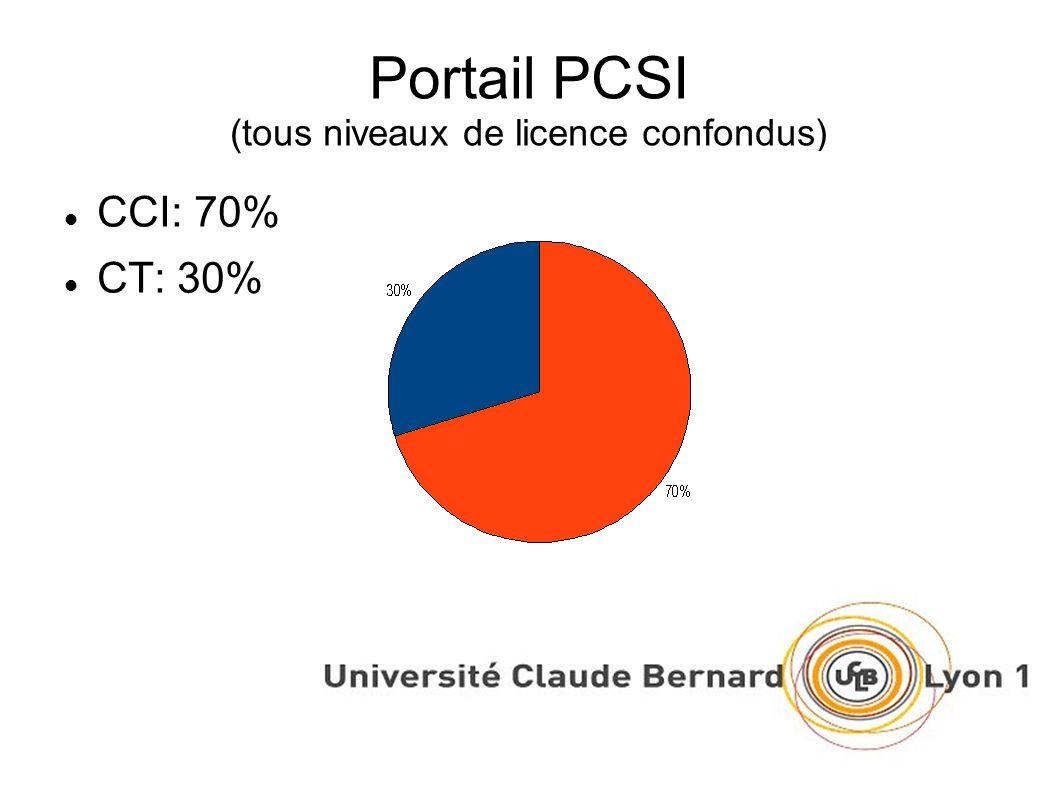 Portail PCSI (tous niveaux de licence confondus) CCI: 70% CT: 30%
