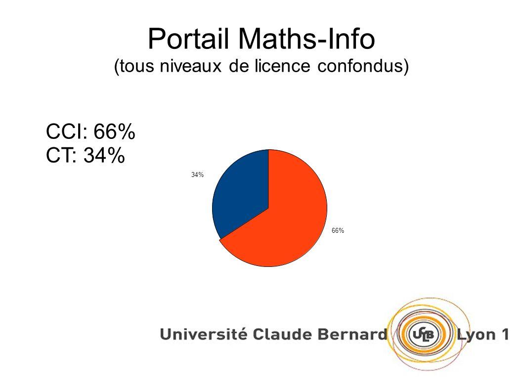 L1 (toutes filières confondues) Sur 309 étudiants CCI: 85%CCI: 77% CT: 15%CT: 23%