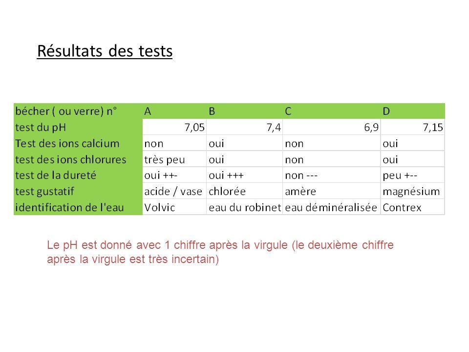 Résultats des tests Le pH est donné avec 1 chiffre après la virgule (le deuxième chiffre après la virgule est très incertain)