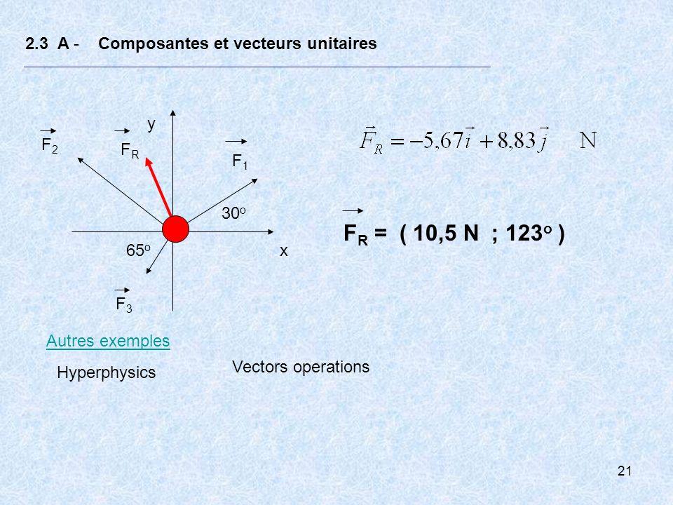 21 2.3 A - Composantes et vecteurs unitaires F1F1 F2F2 F3F3 30 o 65 o x y FRFR F R = ( 10,5 N ; 123 o ) Autres exemples Hyperphysics Vectors operation