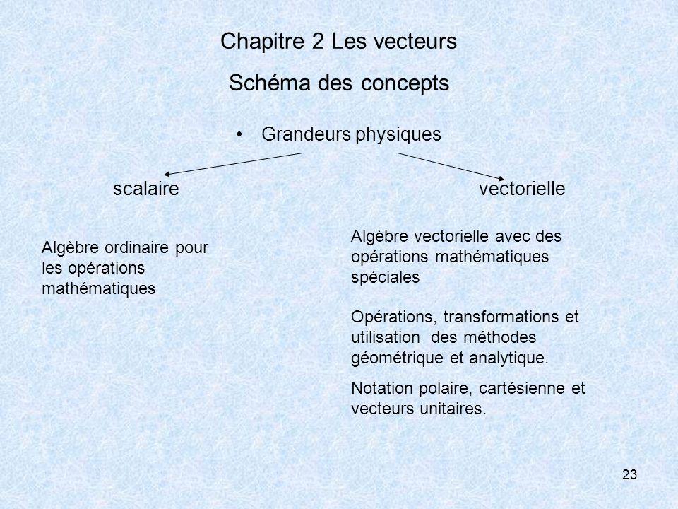 23 Chapitre 2 Les vecteurs Schéma des concepts Grandeurs physiques scalaire vectorielle Algèbre ordinaire pour les opérations mathématiques Algèbre ve