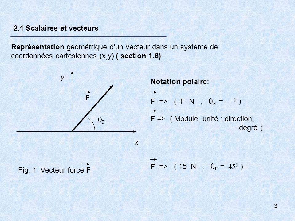 3 2.1 Scalaires et vecteurs Représentation géométrique dun vecteur dans un système de coordonnées cartésiennes (x,y) ( section 1.6) F => ( Module, uni