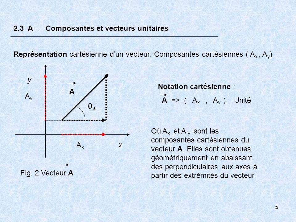 5 2.3 A - Composantes et vecteurs unitaires Représentation cartésienne dun vecteur: Composantes cartésiennes ( A x, A y ) x y A A AxAx AyAy Fig. 2 Vec