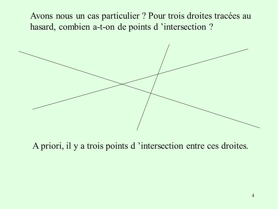 4 Avons nous un cas particulier ? Pour trois droites tracées au hasard, combien a-t-on de points d intersection ? A priori, il y a trois points d inte